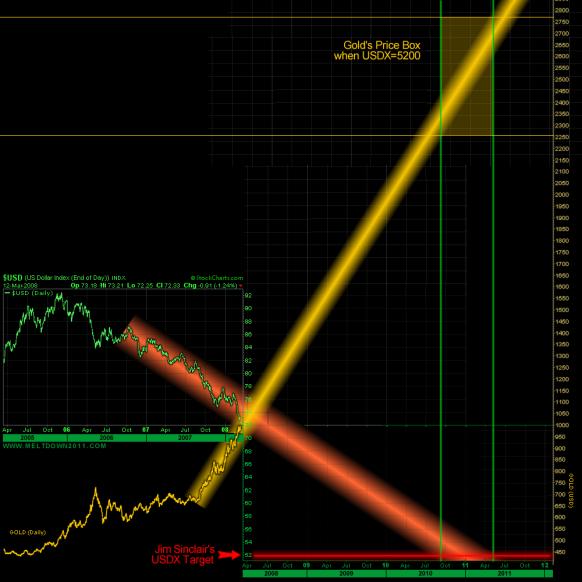 USDX-Gold2008-03-13