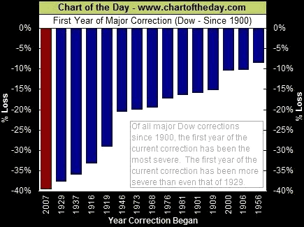 1st-year-of-market-correction