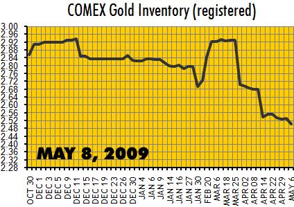 comexgold_2009-05-09.png