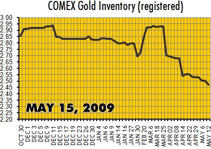 comexgold_2009-05-15.png