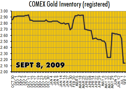 comexgold_2009-09-08.png