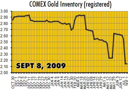 ComexGold_2009-09-08