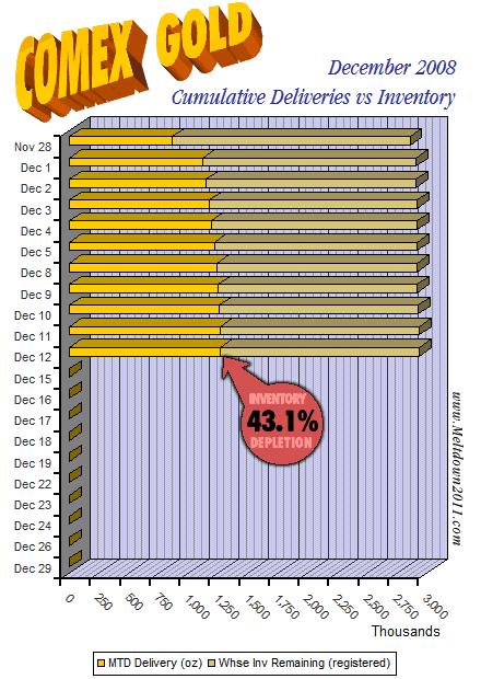 comex-countdown-gold-2008-12-12