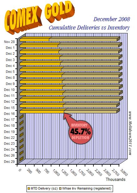 comex-countdown-gold-2008-12-16
