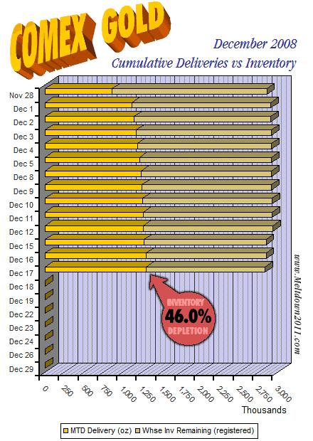 comex-countdown-gold-2008-12-17