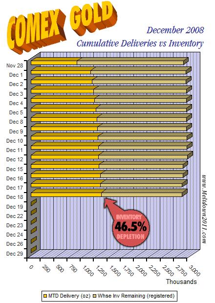 comex-countdown-gold-2008-12-18