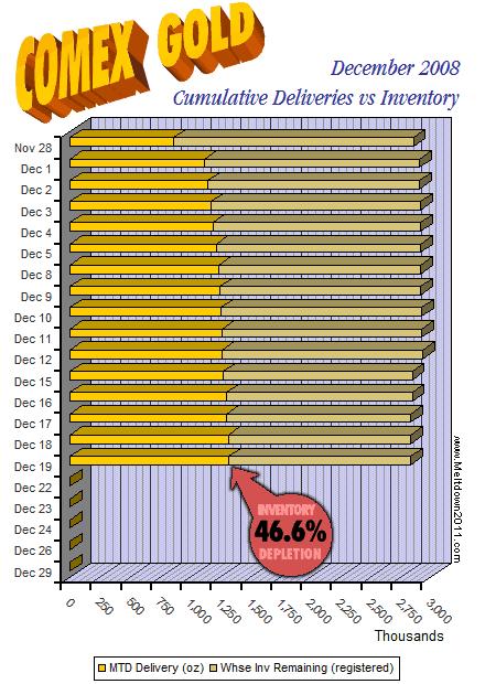 comex-countdown-gold-2008-12-19