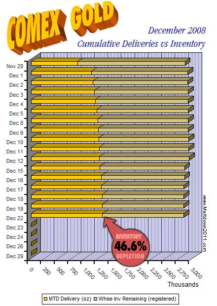 comex-countdown-gold-2008-12-22