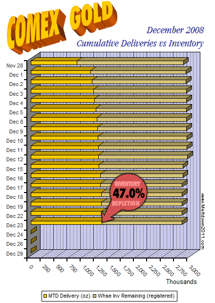 comex-countdown-gold-2008-12-23