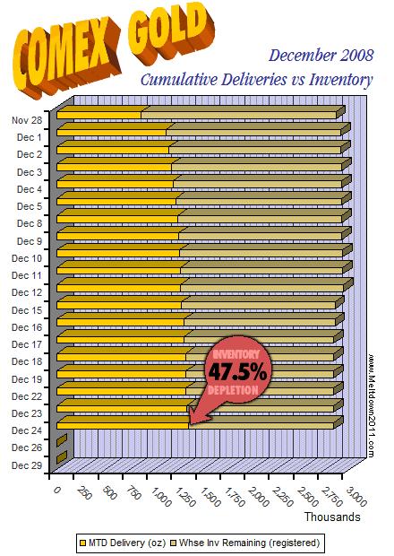 comex-countdown-gold-2008-12-24