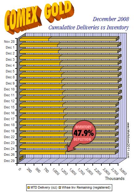 comex-countdown-gold-2008-12-26