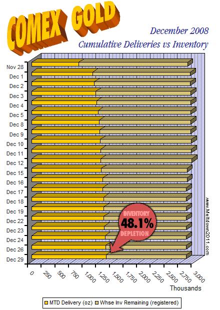 comex-countdown-gold-2008-12-29