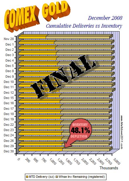 comex-countdown-gold-2008-12-30