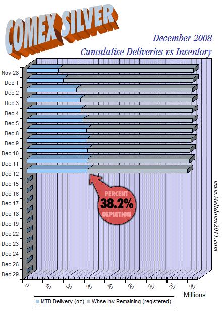 comex-countdown-silver-2008-12-12