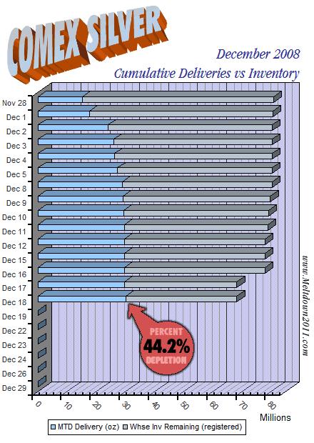 comex-countdown-silver-2008-12-18