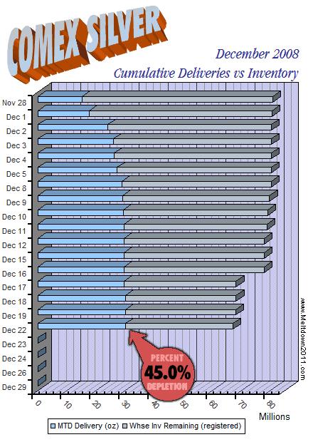 comex-countdown-silver-2008-12-22