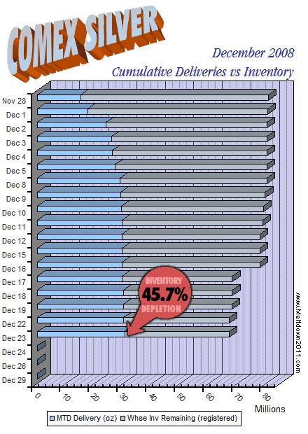 comex-countdown-silver-2008-12-23