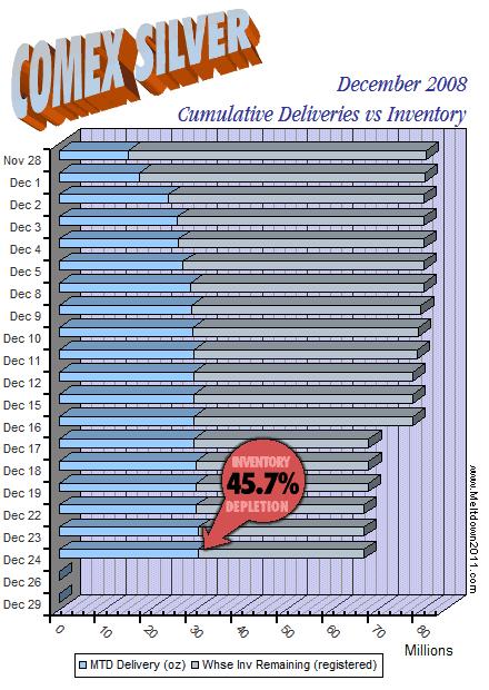 comex-countdown-silver-2008-12-241