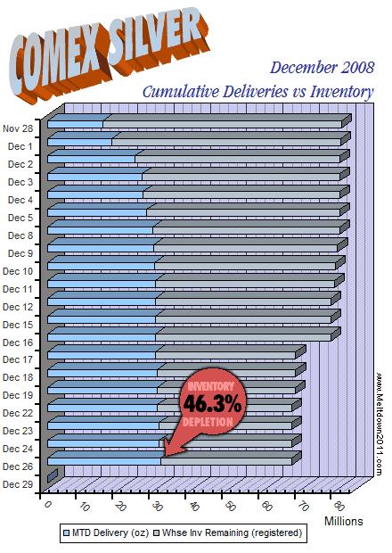 comex-countdown-silver-2008-12-26