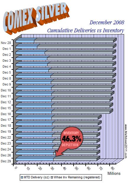 comex-countdown-silver-2008-12-29