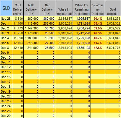 gold-data-2008-12-08