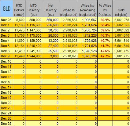 gold-data-2008-12-09