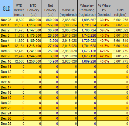 gold-data-2008-12-10