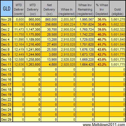 gold-data-2008-12-11