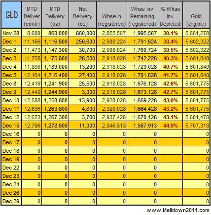 gold-data-2008-12-15