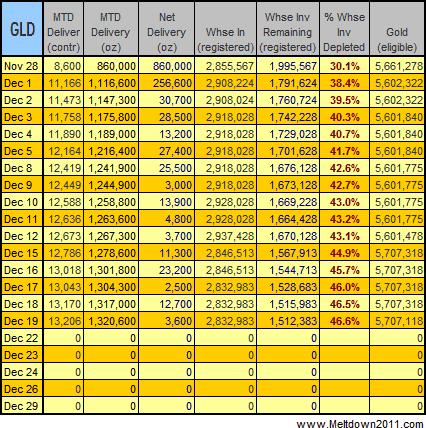 gold-data-2008-12-19