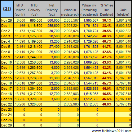 gold-data-2008-12-22