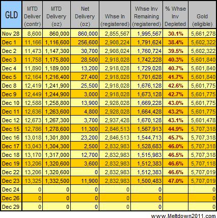 gold-data-2008-12-23