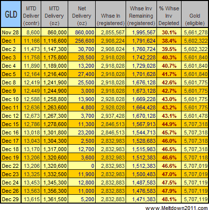 gold-data-2008-12-29
