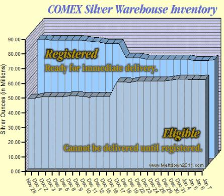 comex-silver-inventory-2009-01-07