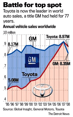toyota-vs-gm