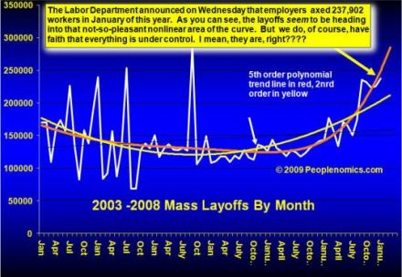 layoffs2009-02-26