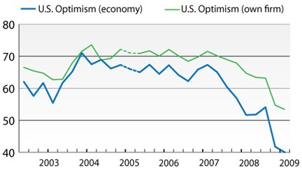 cfo-survey-optimism-2009-03