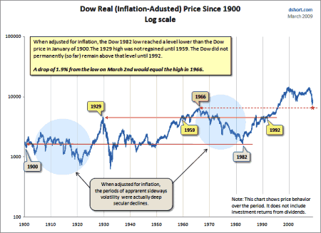inflation-adj-dow-1900-01-01-to-2009-03-10_450x327