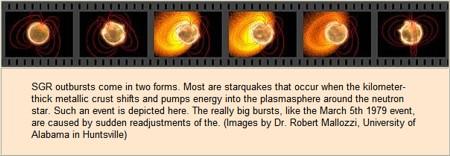 magnetar-bursts
