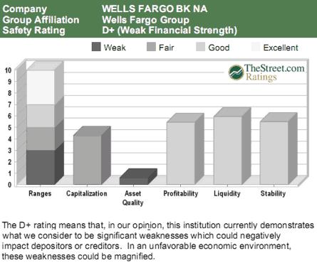 Wells Fargo D+